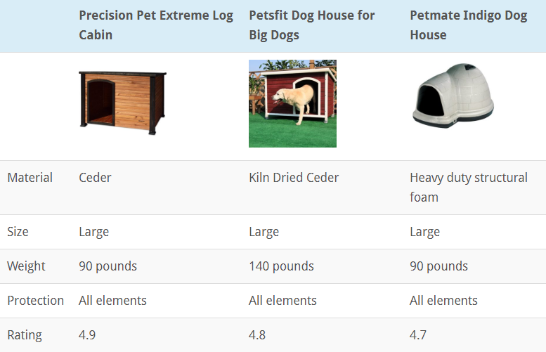 TOP 3 DOG HOUSES